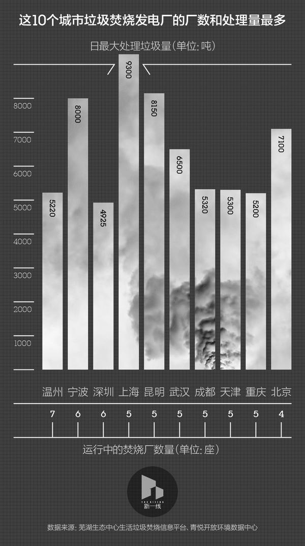 中国有多少垃圾焚烧厂?(垃圾焚烧发电厂)